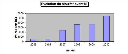evolution du résultat